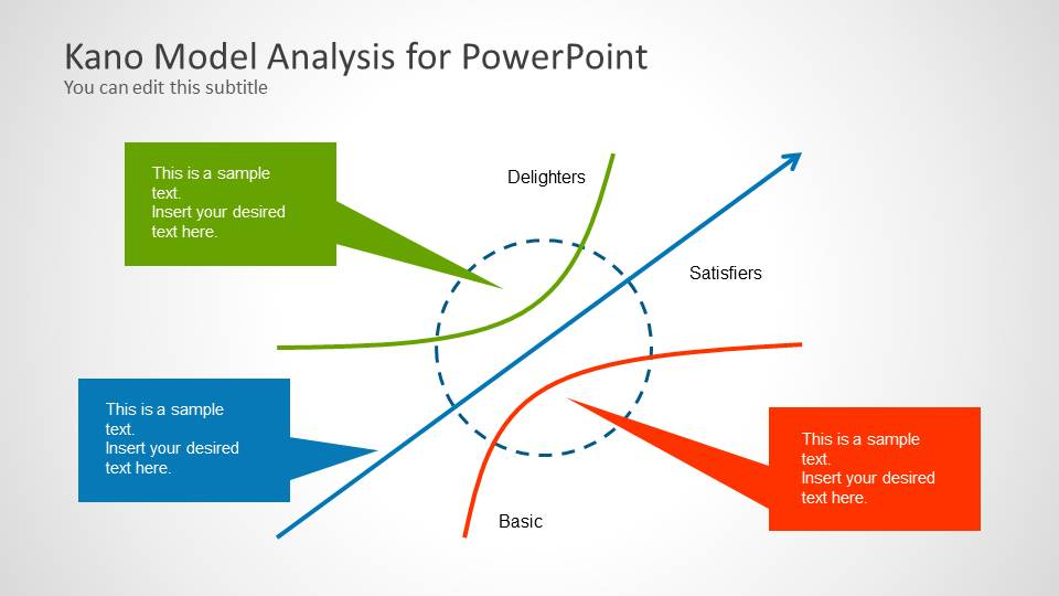 Example of Kano Model template for PowerPoint presentations with ...