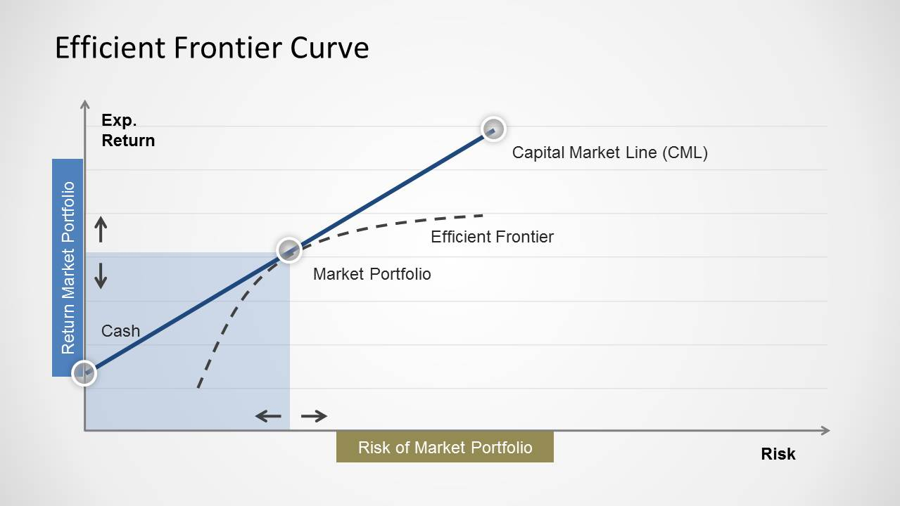 simple efficient frontier curve for powerpoint slidemodel