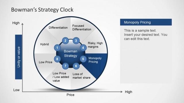 Bowman's Strategy Clock Diagram for PowerPoint - SlideModel