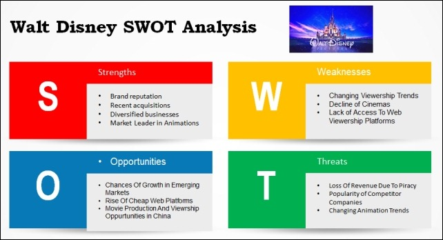 disney swot analysis Below is a list of some finely crafted professional swot analysis  utility of this  template we created a sample swot analysis for walt disney.